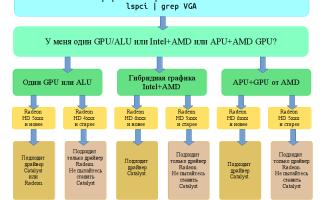 APU и GPU в чем разница