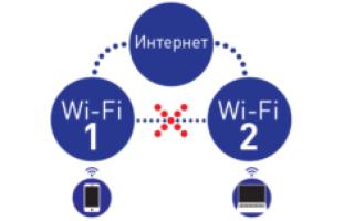 Гостевая сеть Wifi что это?